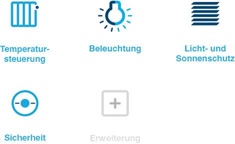 Icons der coviva-Anwendungsbereiche: Temperatursteuerung, Beleuchtung, Licht- und Sonnenschutz, Sicherheit