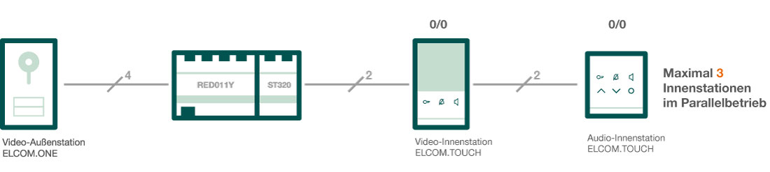 Illustration Integration ELCOM Nebenstrangkoppler in bestehende Audio-,Video-Türsprechanlage für Einfamilienhaus