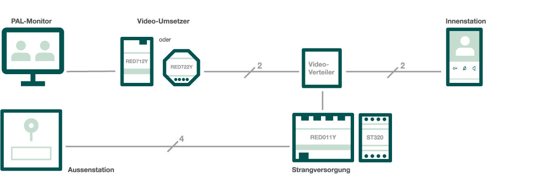 Illustration Anbindung ELCOM Video-Umsetzer Typ RED712Y an analogem PAL-Monitor